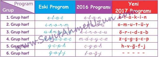 Yeni Dik Temel Harf Grupları 2017